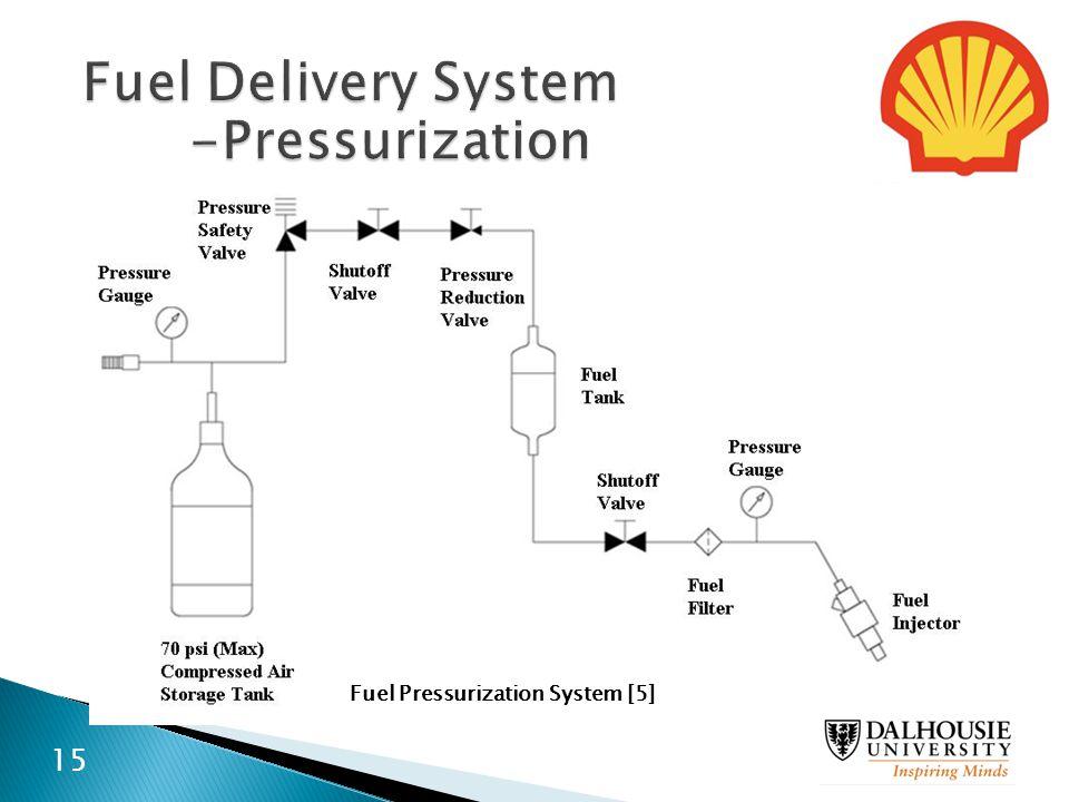 Fuel Delivery System -Pressurization Fuel Pressurization System [5] 15